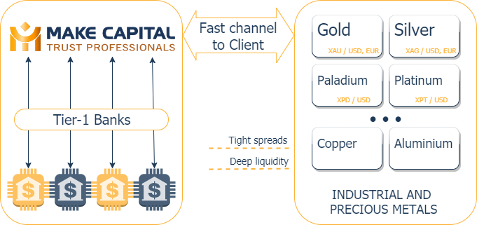 Metal trading strategies